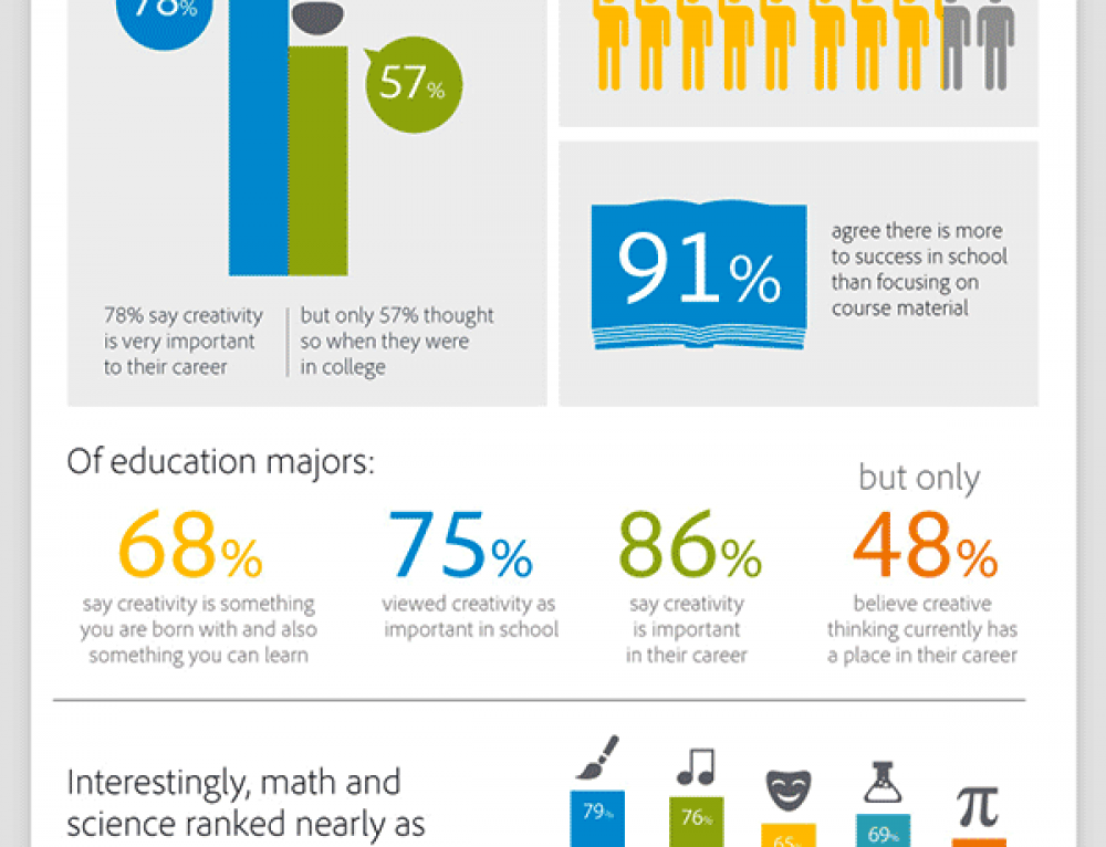 Creativity and Education: Why it Matters
