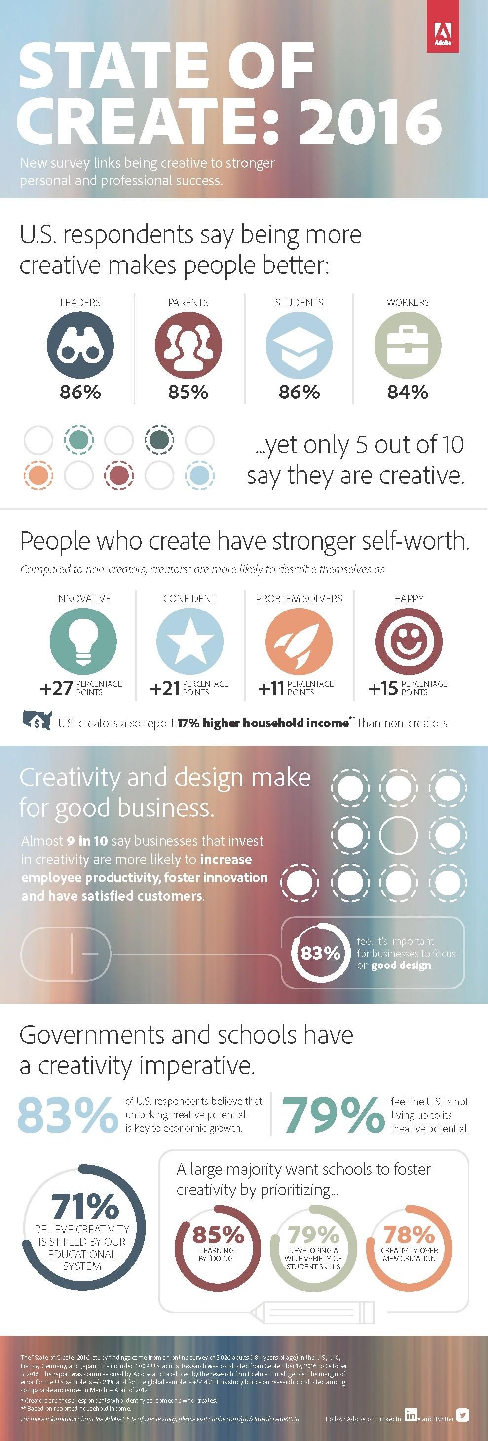 Adobe_State_of_Creativity_2016_Infograph