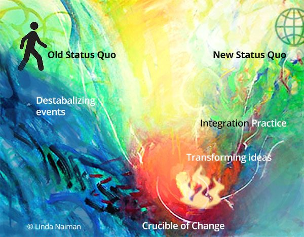 Hero's Journey of Transformation. Art © Linda Naiman