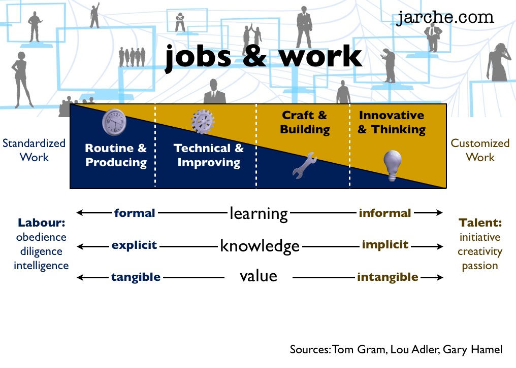 jobs and work